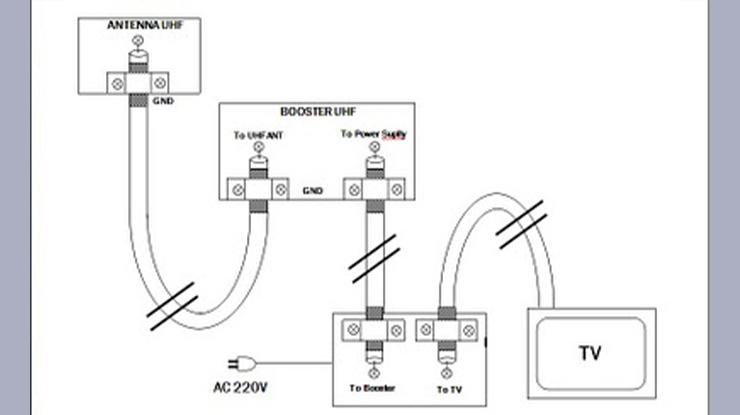 Cara Memasang Kabel Antena TV ke Booster 1