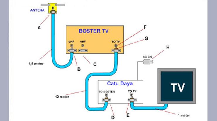 Komponen Pada Booster Televisi