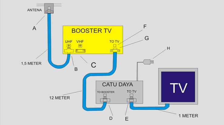 Cara Memasang Booster Antena TV Digital