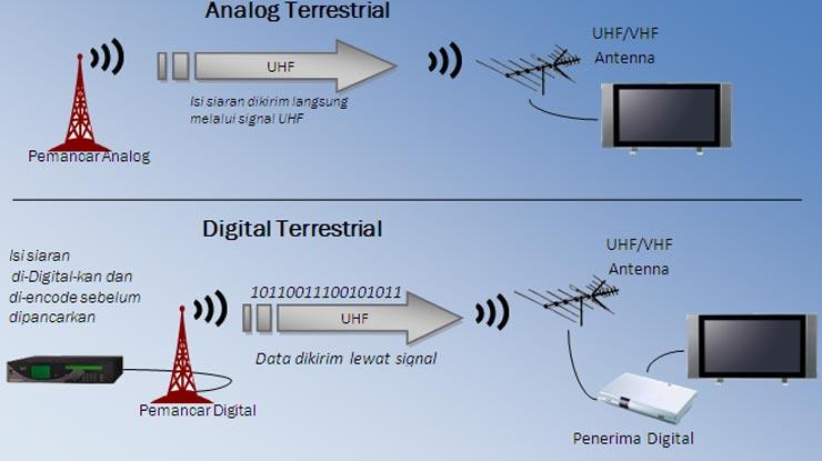 Perbedaan TV Analog Dengan TV Digital.