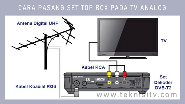 Cara Pasang Set Top Box Pada TV Analog.